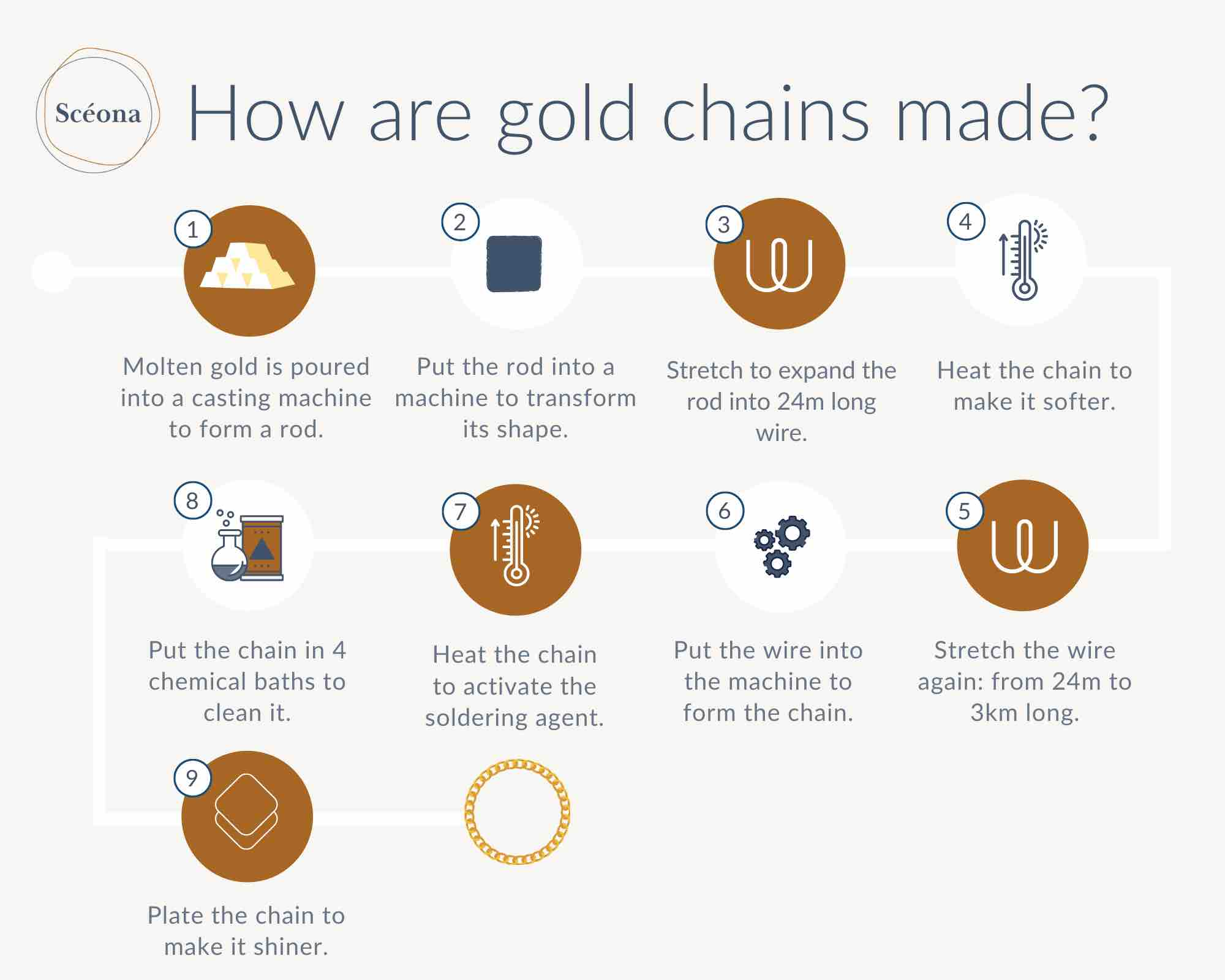Scéona creating fine ethical gold jewellery with a sustainable supply chain infographic how making process